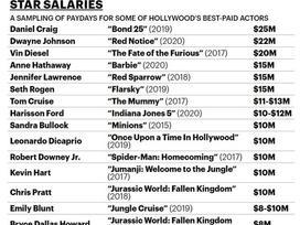 Robert Downey Jr. nhận cát-sê 10 triệu USD cho 8 phút xuất hiện