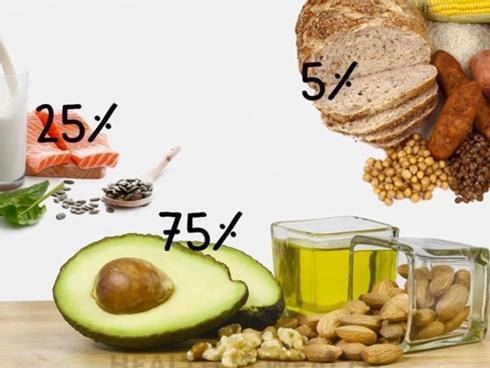Chế độ ăn giàu chất béo, ít tinh bột giúp giảm cân