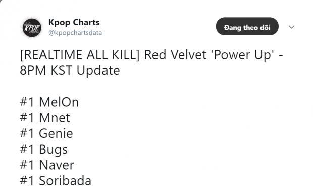 Cứ mỉa mai Red Velvet đi, các cô gái vừa có allkill đầu tiên trong sự nghiệp sau đúng 2 tiếng kìa!-3