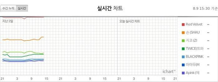 Vượt mặt đàn chị SNSD, Red Velvet mang về chứng nhận Perfect All-kill đầu tiên cho SM-3