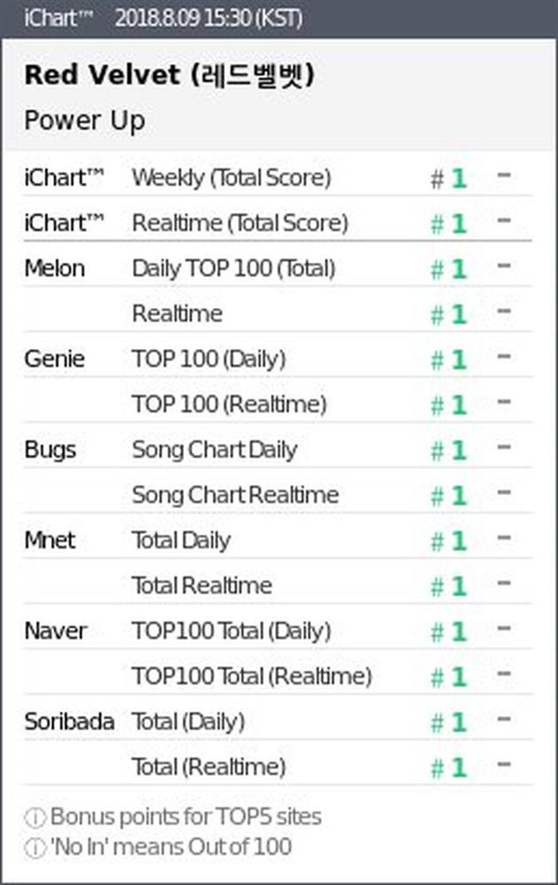 Vượt mặt đàn chị SNSD, Red Velvet mang về chứng nhận Perfect All-kill đầu tiên cho SM-4