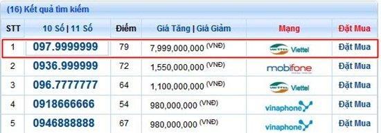Sim vip thất quý cửu đỉnh thiên vương: Giá triệu USD đắt nhất Việt Nam-8