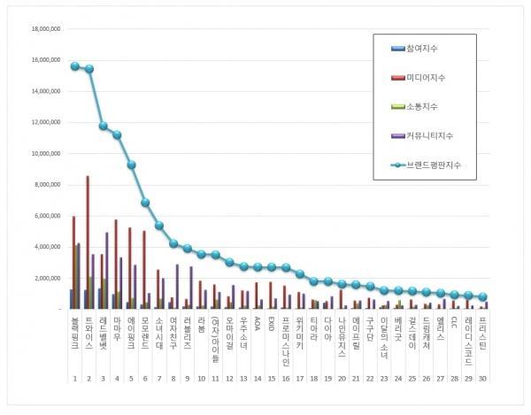 BXH giá trị thương hiệu girlgroup tháng 8: Red Velvet vẫn không thể đánh bại Black Pink và TWICE-2