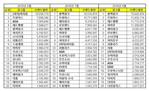 BXH giá trị thương hiệu girlgroup tháng 8: Red Velvet vẫn không thể đánh bại Black Pink và TWICE-8