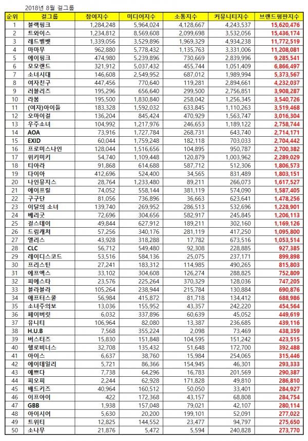 BXH giá trị thương hiệu girlgroup tháng 8: Red Velvet vẫn không thể đánh bại Black Pink và TWICE-9