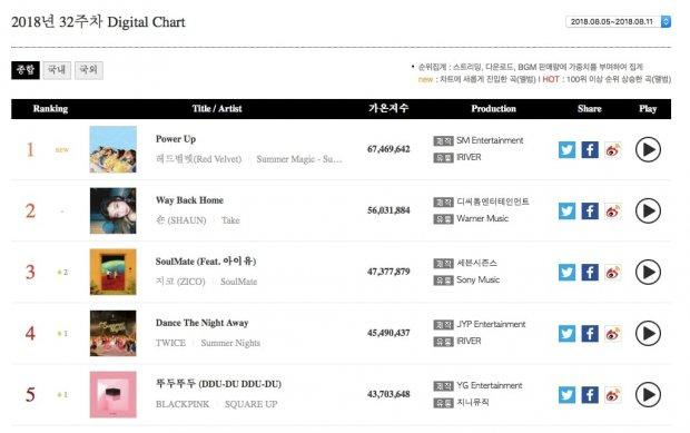 Red Velvet vượt SHAUN - ZICO, vươn lên công phá 3 bảng xếp hạng thuộc Gaon trong tuần đầu tháng 8-1