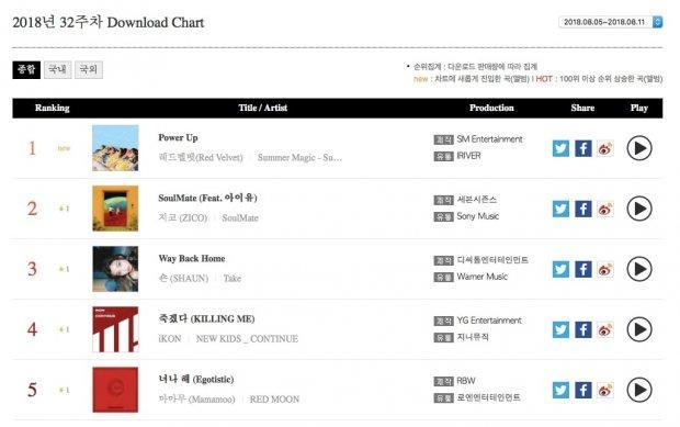 Red Velvet vượt SHAUN - ZICO, vươn lên công phá 3 bảng xếp hạng thuộc Gaon trong tuần đầu tháng 8-2