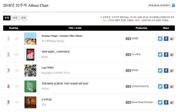 Red Velvet vượt SHAUN - ZICO, vươn lên công phá 3 bảng xếp hạng thuộc Gaon trong tuần đầu tháng 8-3