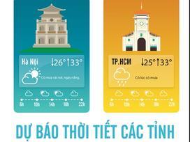Dự báo thời tiết 25/8: Hà Nội có mưa dông vào chiều tối