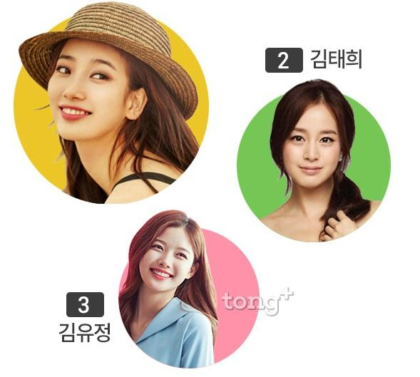 Suzy vượt mặt Kim Tae Hee trong cuộc bình chọn nhan sắc đẹp hơn ở ngoài đời thật-1