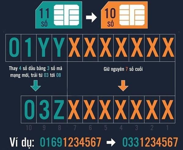 Đổi SIM 11 số về 10 số: Thông tin quan trọng giúp đảm bảo liên lạc-1