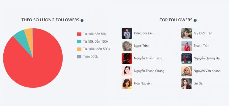 Cô gái vượt mặt Sơn Tùng M-TP sở hữu hơn 1 triệu lượt theo dõi trên mạng xã hội là ai?-1
