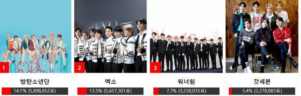 Nhóm nhạc BTS - Yoona (SNSD) cùng Sehun (EXO) thắng giải Asia Artist Awards 2018-2