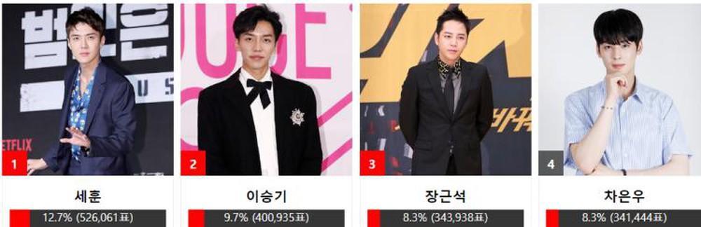 Nhóm nhạc BTS - Yoona (SNSD) cùng Sehun (EXO) thắng giải Asia Artist Awards 2018-4