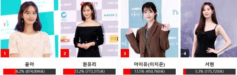 Nhóm nhạc BTS - Yoona (SNSD) cùng Sehun (EXO) thắng giải Asia Artist Awards 2018-6