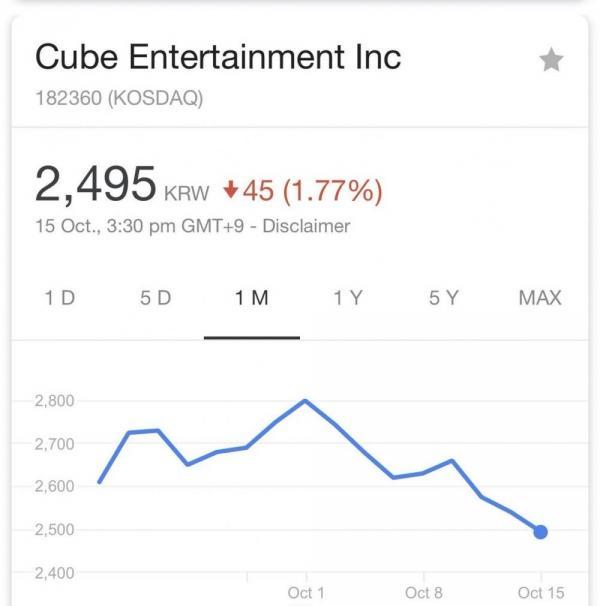 Người ta cứ đồn mất Hyuna là Cube mất tất cả, nhưng sự thật thì sao?-3