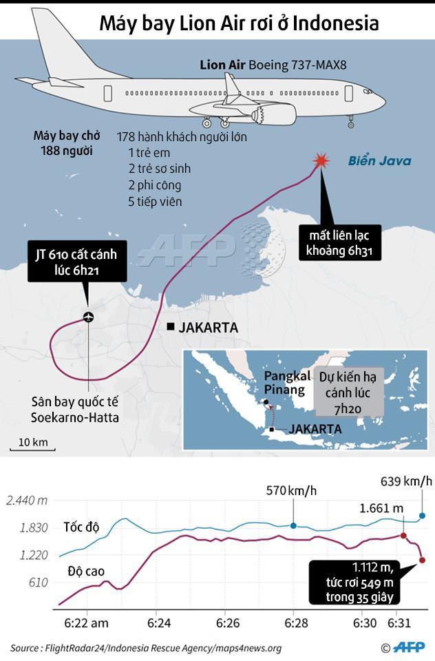 Hành khách kể phi cơ Lion Air bay như tàu lượn trước ngày gặp nạn-6
