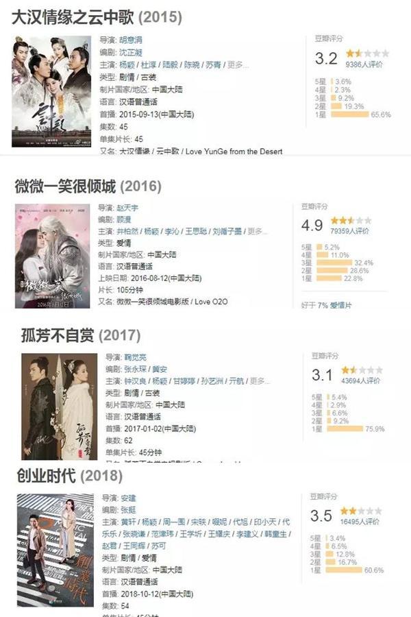 Địch Lệ Nhiệt Ba kế thừa danh hiệu: Nữ vương phim rác của Dương Mịch? Angelababy liên tiếp là thảm họa trên Douban-12