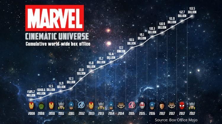 Marvel giới thiệu dòng thời gian chính thức cho các bộ phim đã công chiếu của mình-4