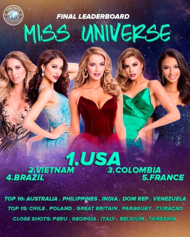 HHen Niê công phá hàng loạt bảng xếp hạng Miss Universe 2018, khán giả cầu trời cô ấy đừng nhọ như Phạm Hương-10