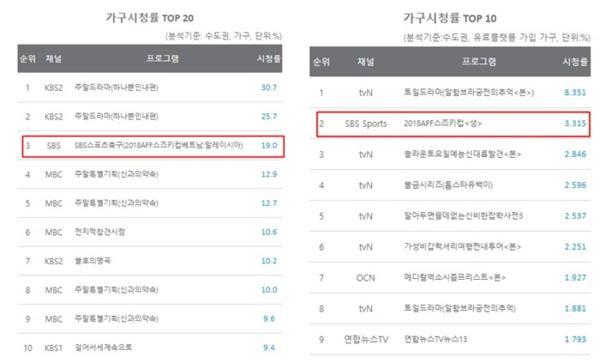 Trận chung kết AFF Cup 2018 đạt rating khủng tại Hàn Quốc-1