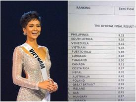 Rò rỉ bảng điểm Miss Universe 2018: H'Hen Niê hạng nhất nhiều phần thi, trượt Á hậu chỉ trong gang tấc?