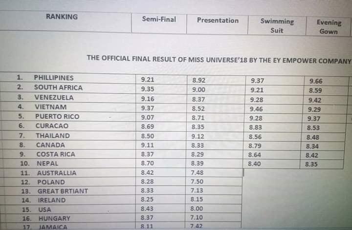 Rò rỉ bảng điểm Miss Universe 2018: HHen Niê hạng nhất nhiều phần thi, trượt Á hậu chỉ trong gang tấc?-2