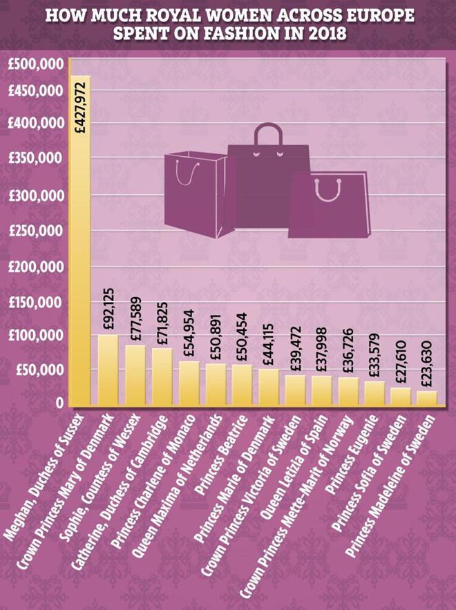 Meghan Markle chi tiền sắm váy áo gấp 6 lần Kate Middleton-2