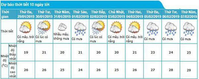 Thời tiết cả nước dịp Tết Nguyên đán-2
