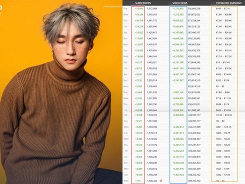 MV đầu tiên của Sơn Tùng M-TP đạt mốc 200 triệu view: chính thức gọi tên ca khúc…-5