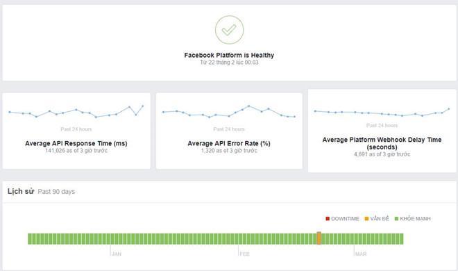 Facebook, Instagram sập trên toàn cầu, báo lỗi tăng vọt-2