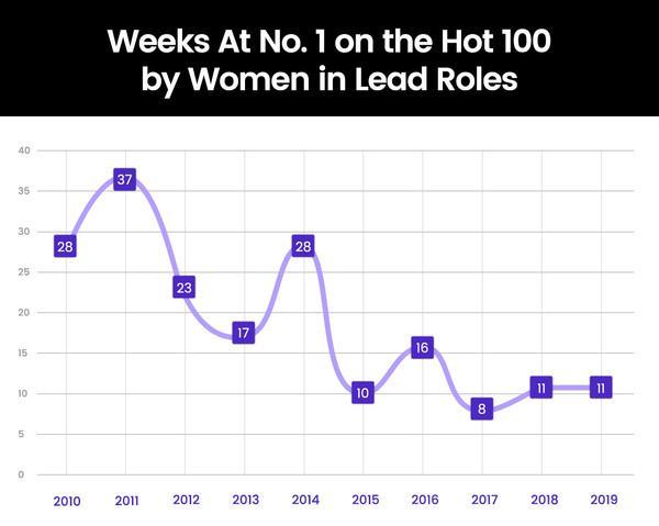 Năm 2019, nữ quyền sẽ thống trị Billboard Hot 100 và lịch sử lặp lại?-1