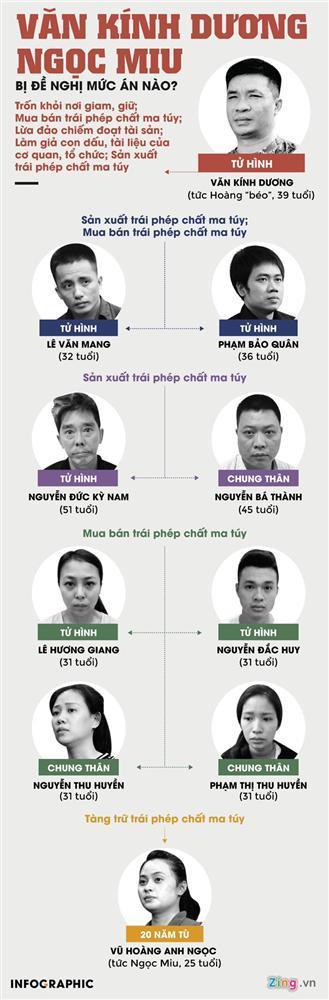 Hot girl Ngọc Miu nước mắt ròng ròng khi đối mặt 20 năm tù, trùm ma túy Văn Kính Dương bị đề nghị án tử-11