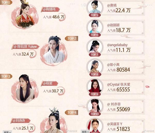 Top 11 nữ thần cổ trang thế hệ mới của Trung Quốc-1