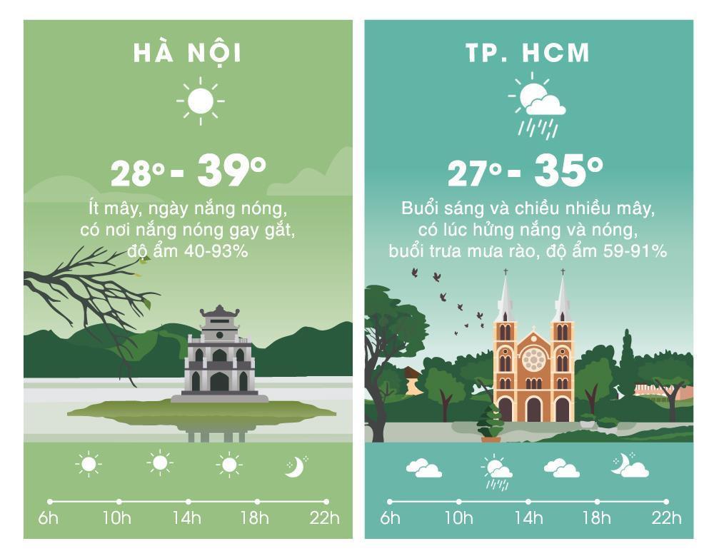 Thời tiết ngày 18/5: Hà Nội đạt đỉnh nắng nóng trên 39 độ C-2