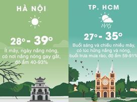 Thời tiết ngày 18/5: Hà Nội đạt đỉnh nắng nóng trên 39 độ C