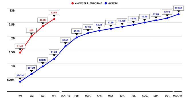 'Avengers: Endgame' có thể cần chờ hết mùa hè để hạ bệ 'Avatar'-2