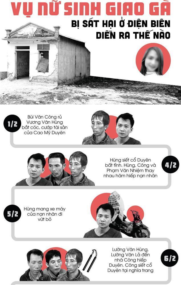 Vụ nữ sinh giao gà ở Điện Biên bị sát hại diễn ra thế nào?-1