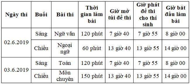 Hơn 160.000 học sinh Hà Nội và TP.HCM thi vào lớp 10-5