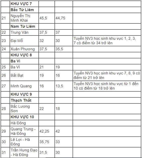 Hà Nội hạ điểm chuẩn vào lớp 10 năm 2019-3