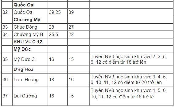Hà Nội hạ điểm chuẩn vào lớp 10 năm 2019-4