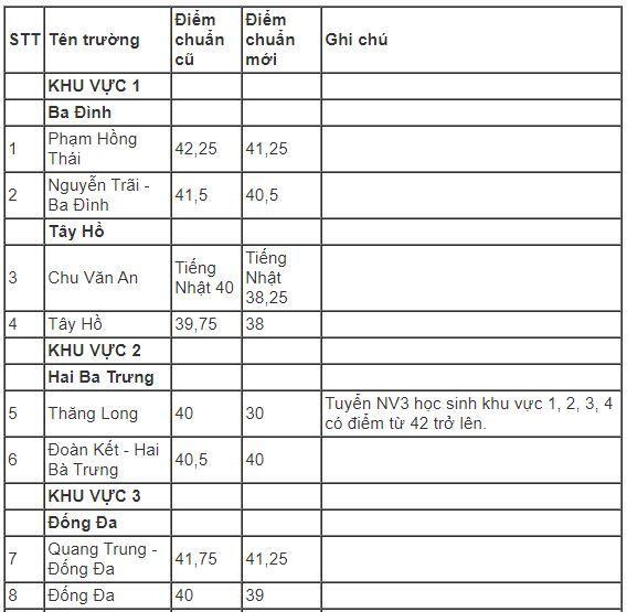 Hà Nội hạ điểm chuẩn vào lớp 10 năm 2019-1