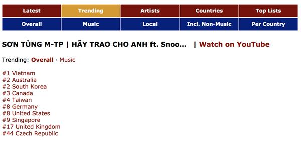 Báo Mỹ gọi Sơn Tùng M-TP là hiện tượng Châu Á, càn quét top trending 10 quốc gia-2