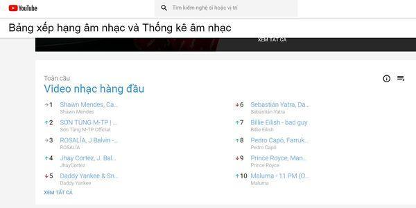 Sơn Tùng M-TP vượt BlackPink, Billie Eilish góp mặt Top 10 bài hát và MV toàn cầu được Youtube công bố-1