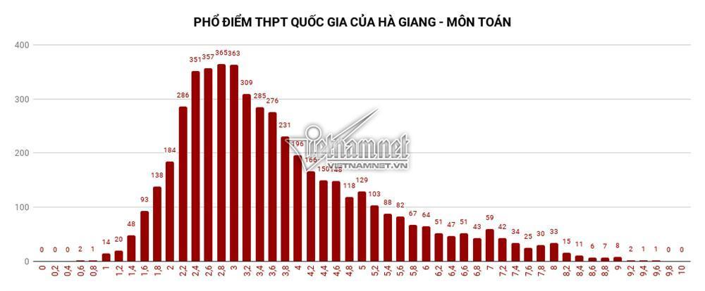 Trung bình tất cả các môn thi của Hà Giang đều đội sổ-1