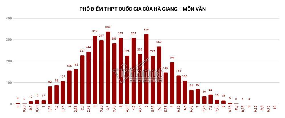 Trung bình tất cả các môn thi của Hà Giang đều đội sổ-2