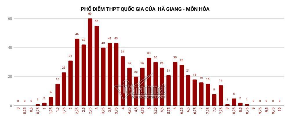 Trung bình tất cả các môn thi của Hà Giang đều đội sổ-3
