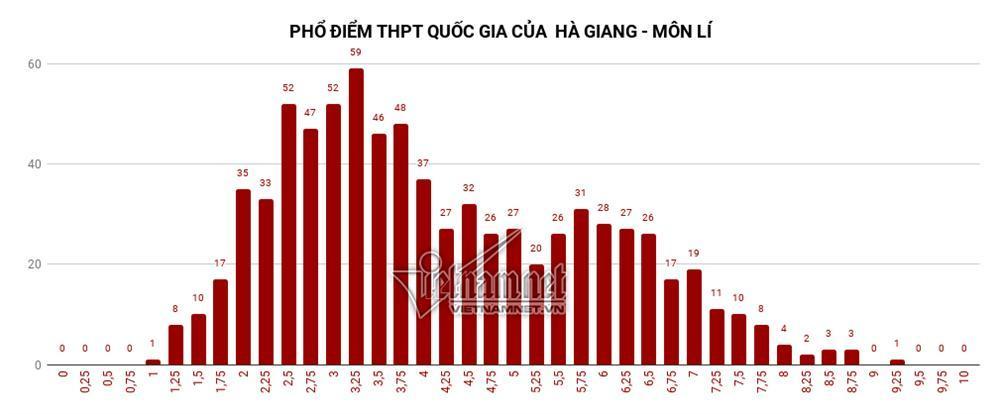 Trung bình tất cả các môn thi của Hà Giang đều đội sổ-4