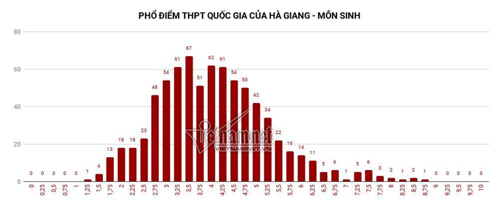 Trung bình tất cả các môn thi của Hà Giang đều đội sổ-5