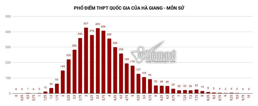 Trung bình tất cả các môn thi của Hà Giang đều đội sổ-6